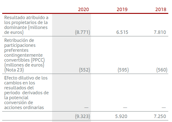 Retribución de las participaciones preferentes del Banco Santander, 2018, 2019 y 2020