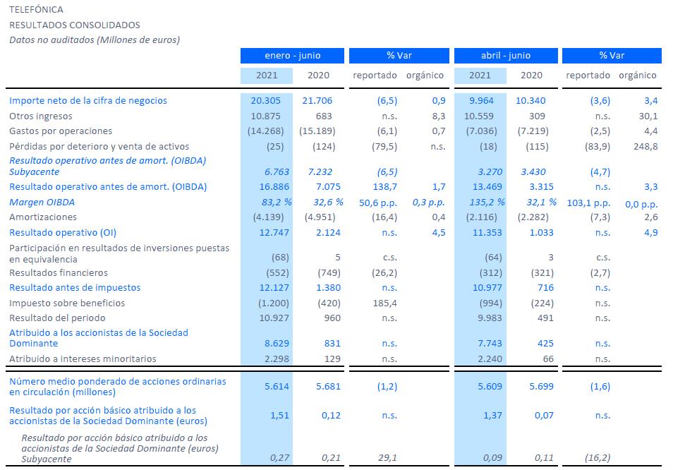 Balance de resultados de Telefónica en el primer semestre y en el segundo trimestre de 2021