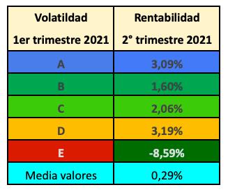 Rentabilidad de cinco grupos de valores de la bolsa española en el segundo trimestre de 2021 en función de su volatilidad en el primer trimestre de 2021. El grupo A (valores menos volátiles) ganó un 3,1% mientras que el grupo E perdió un 8,6%.