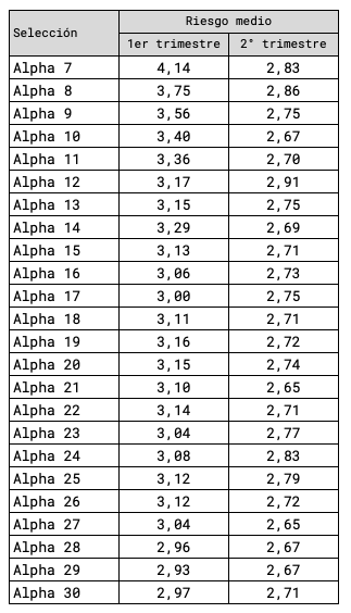 Riesgo medio de las carteras Alpha en el primer y en el segundo trimestre de 2021.