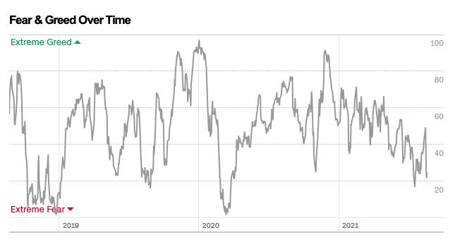 La evolución del Fear and Greed index de mediados de 2018 a mediados de 2021 señala cuatro momentos de miedo extremo y dos de avaricia extrema.