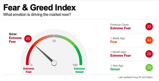 Fear and Greed Index da un valor de 25 puntos, indicador de miedo extremo.