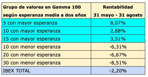 Rentabilidad de los 5, 10 y 15 valores con mayor esperanza el 31 de mayo hasta el 31 de agosto. Los tres grupos batieron al IBEX 35 en al menos un 5% en solo tres meses.