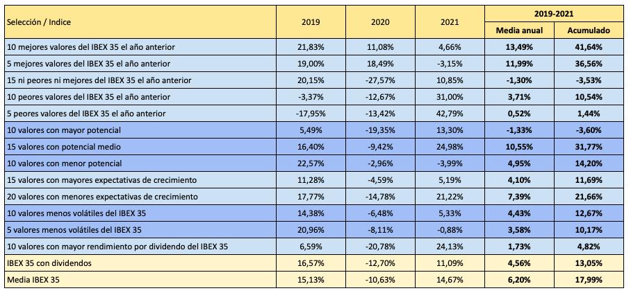 La estrategia más rentable en 2021 hubiera sido comprar los 5 peores valores del IBEX 35 en 2020, pues ganan una media del 42,79% hasta septiembre. Sin embargo, la media de los últimos tres años es solo del 0,52% anual.